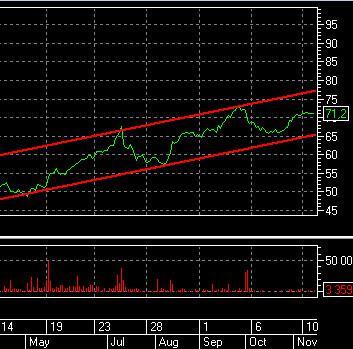 платформа для торговли на бирже